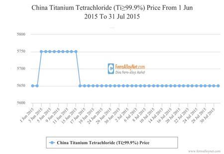 China Titanium Tetrachloride (Ti≥99.9%) Price