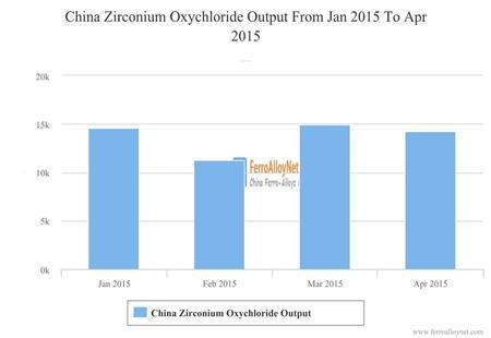 China Zirconium Oxychloride Output