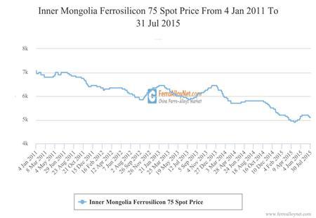 Inner Mongolia Ferrosilicon 75 Spot Price