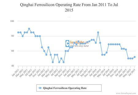 Qinghai Ferrosilicon Operating Rate