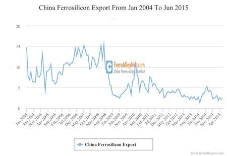 China Ferrosilicon Export