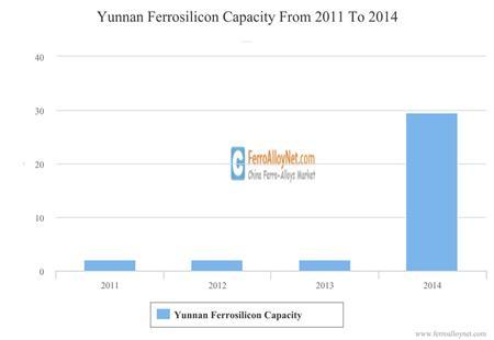 Yunnan Ferrosilicon Capacity