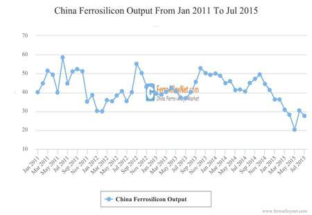 China Ferrosilicon Output