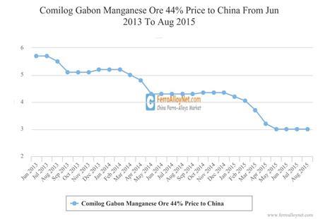 Comilog Gabon Manganese Ore 44% Price to China