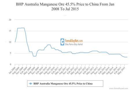 South32 Australia Mn Ore 45.5% Price to China