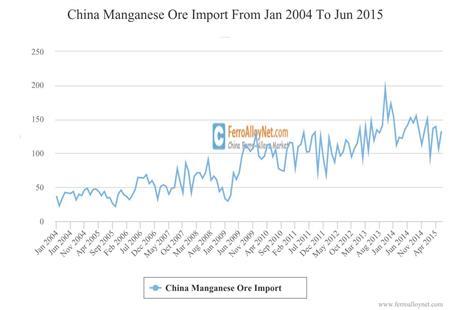 China Manganese Ore Import
