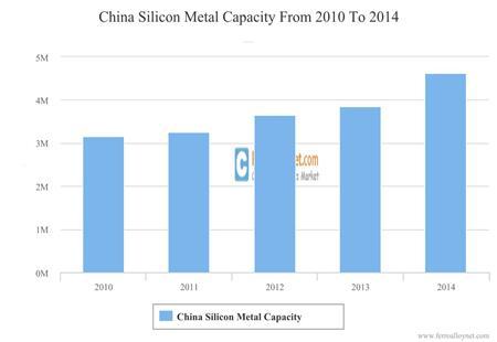 China Silicon Metal Capacity