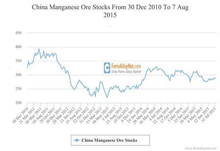 China Manganese Ore Stocks