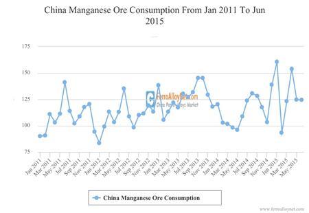 China Manganese Ore Consumption