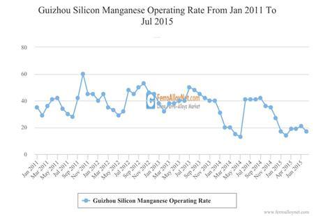 Guizhou Silicon Manganese Operating Rate