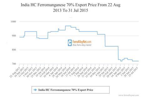 India HC Ferromanganese 70%Export Price
