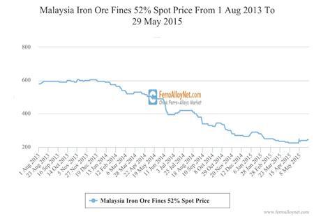 Malaysia Iron Ore Fines 52% Spot Price