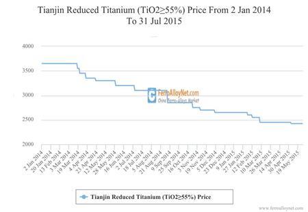 Tianjin Reduced Titanium (TiO2≥55%) Price