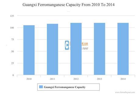 Guangxi Ferromanganese Capacity