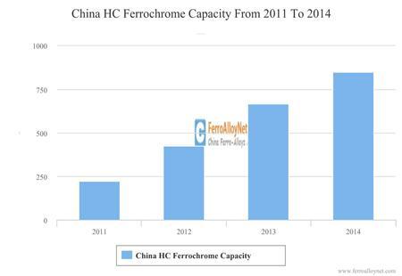 China HC Ferrochrome Capacity