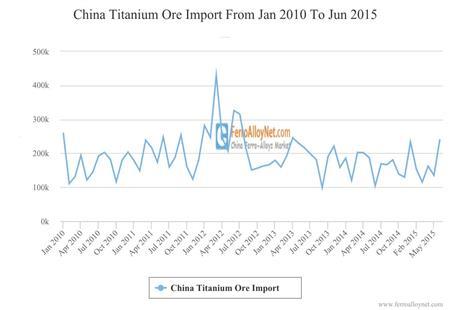 China Titanium Ore Import