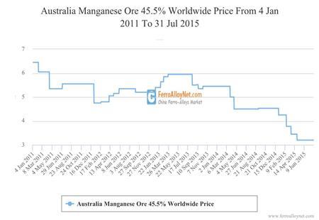 Australia Manganese Ore 45.5% Worldwide Price