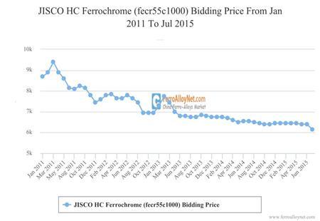 JISCO HC Ferrochrome (fecr55c1000) Bidding Price