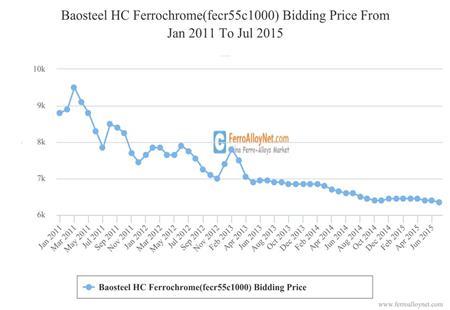 Baosteel HC Ferrochrome(fecr55c1000) Bidding Price