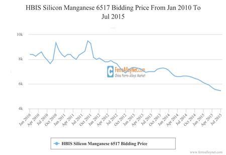 HBIS Silicon Manganese 6517 Bidding Price