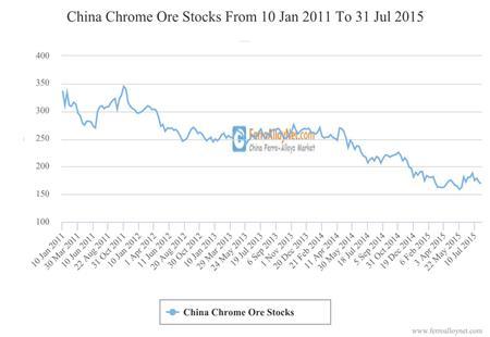 China Chrome Ore Stocks