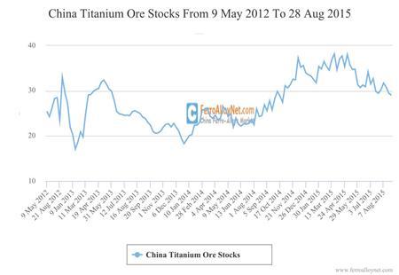 China Titanium Ore Stocks
