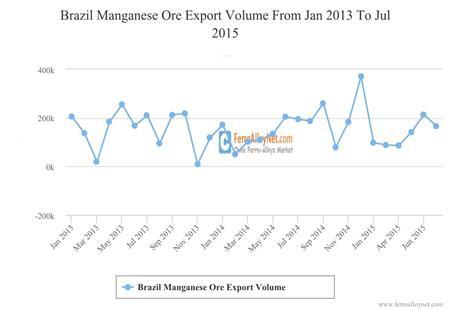 Brazil Manganese Ore Export Volume