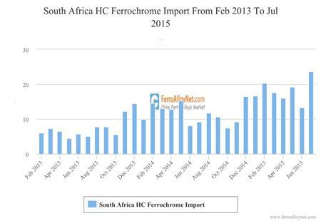 South Africa HC Ferrochrome Import