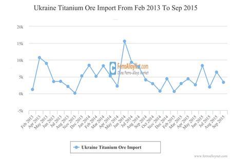 Ukraine Titanium Ore Import