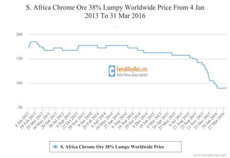 S. Africa Chrome Ore 38% Lumpy Worldwide Price