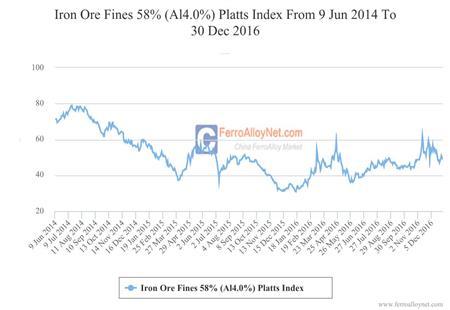 Iron Ore Fines 58% (Al4.0%) Platts Index