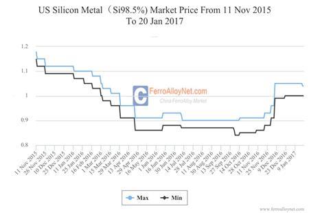 US Silicon Metal(Si98.5%) Market Price