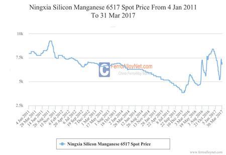 Ningxia Silicon Manganese 6517 Spot Price