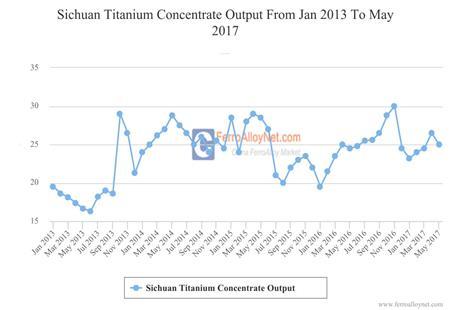 Sichuan Titanium Concentrate Output