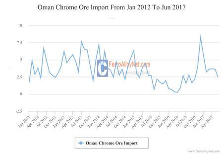 Oman Chrome Ore Import