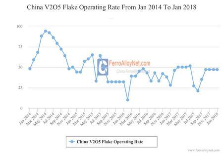 China V2O5 Flake Operating Rate