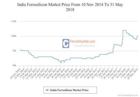India Ferrosilicon Market Price