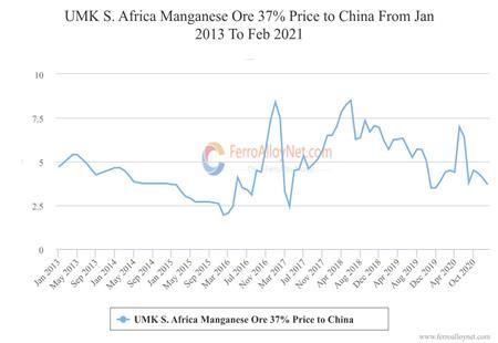 UMK S. Africa Manganese Ore 37% Price to China