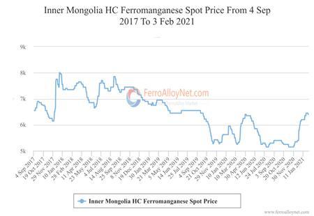 Inner Mongolia HC Ferromanganese Spot Price