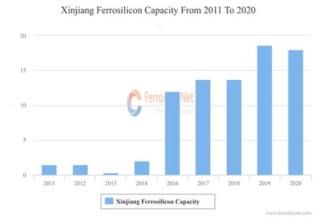 Xinjiang Ferrosilicon Capacity