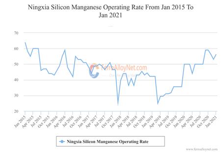 Ningxia Silicon Manganese Operating Rate